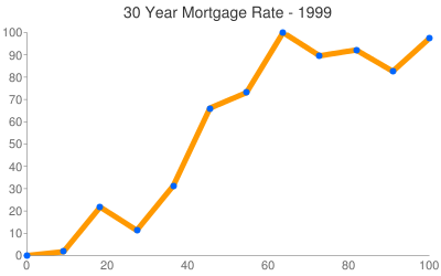 Pennsylvania Mortgage Rates